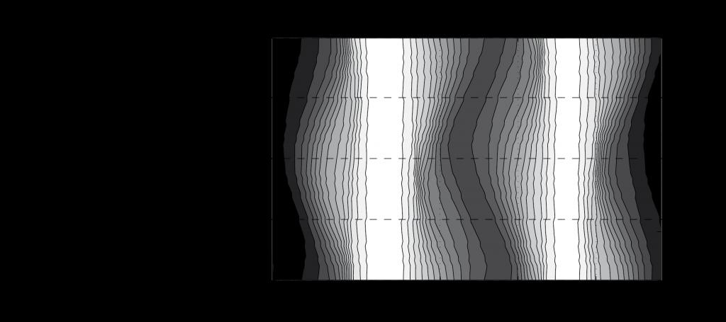Rohlfs et al., Physics of Fluids, 2014