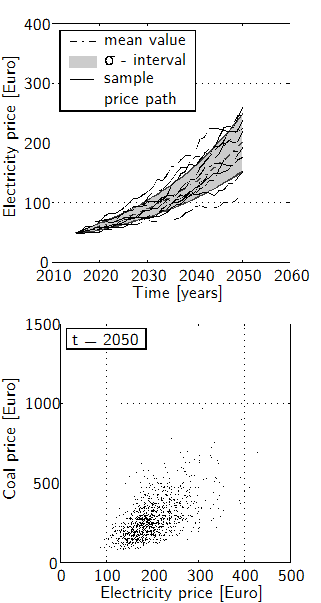 Sample paths of the price development (upper plot) and correlation between two assets (coal and gas) in t = 2050 (lower plot), both calculated by a Monte Carlo simulation technique (Source: Rohlfs & Madlener, 2014a).