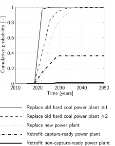 Cumulative probability of the different clean-coal technology pathways, indicating their merit order for the reference case (Source: Rohlfs & Madlener, Energy, 52, 27-36, 2013)